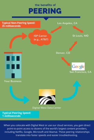 Peering_Diagram